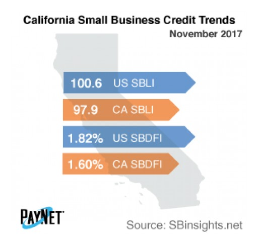 California Small Business Defaults Fall in November