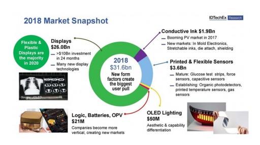 Printed Electronics: IDTechEx Identifies Key Trends