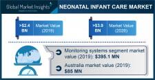 Global Neonatal Infant Care Market revenue to cross USD 3.9 Bn by 2026: GMI