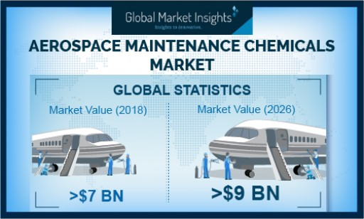 Aerospace Maintenance Chemicals Market Revenue to Cross USD $9 Billion by 2026: Global Market Insights, Inc.