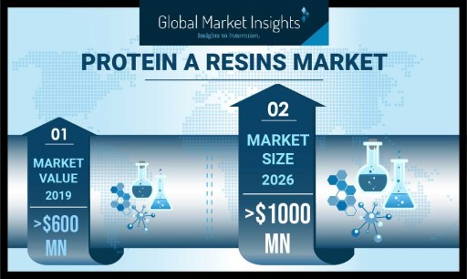 Protein A Resins Market demand to cross USD 1 Bn by 2026: Global Market Insights, Inc.