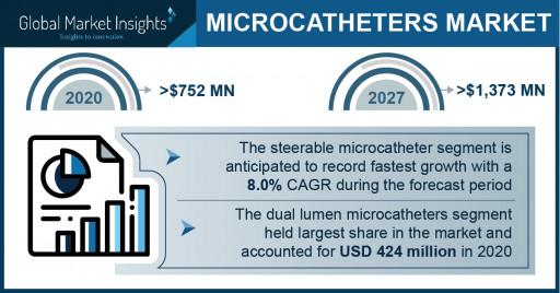 Microcatheter Market Revenue to Cross USD 1.3 Bn by 2027: Global Market Insights Inc.