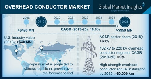 Overhead Conductor Market to Register 10.8% CAGR Up to 2025: Global Market Insights, Inc.