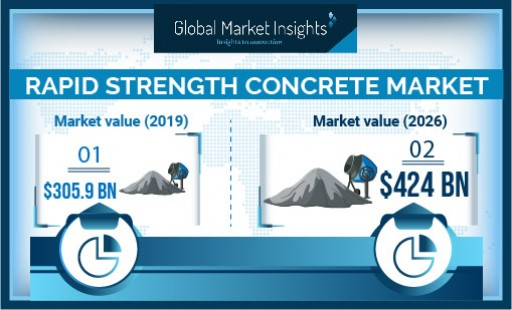 Rapid Strength Concrete Market Demand to Hit USD 424 Bn by 2026; Global Market Insights, Inc.