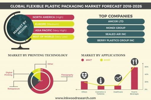 Flexible Plastic Packaging Market to Grow at a CAGR of 4.77% by 2026