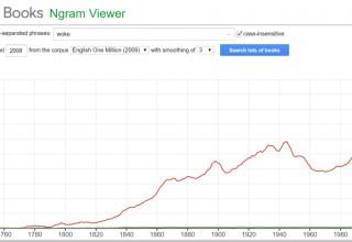 "Google Ngram showing the rise of ""Woke"""