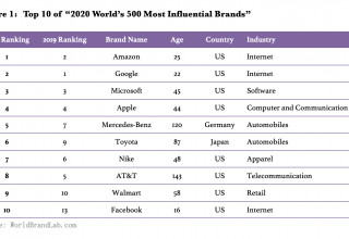 Figure 1: Top 10 of '2020 World's 500 Most Influential Brands'