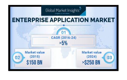 Asia Pacific Enterprise Application Market to Be Valued USD 75 Billion by 2024: Global Market Insights, Inc.