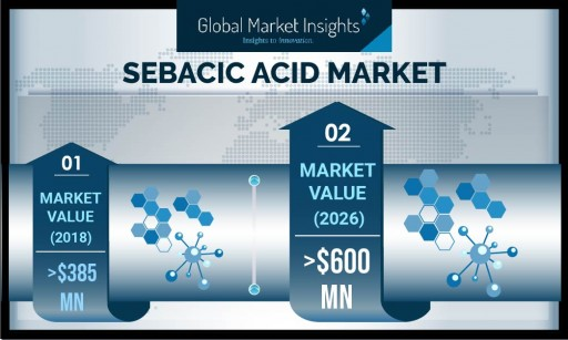 The Sebacic Acid Market Will Record Remuneration of $620 Million by 2026, Says Global Market Insights Inc.