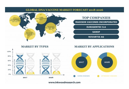 Increasing Adoption of DNA Vaccines for Animal Healthcare is Leading the Global DNA Vaccines to Grow at a CAGR of 41.89% by 2026