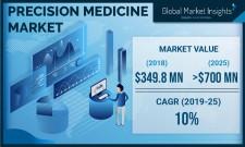 Precision Medicine Market Forecasts 2019-2025
