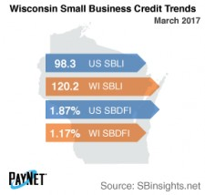 Wisconsin Small Business Credit Trends