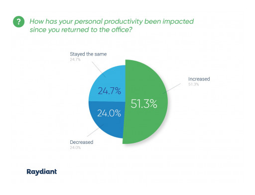 New Report Shows 51% of Workers Who Returned to the Office Saw an Increase in Productivity