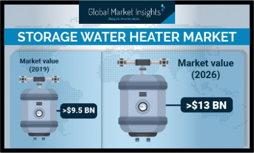Storage Water Heater Market Worth $13 Billion by 2026, Says Global Market Insights, Inc.