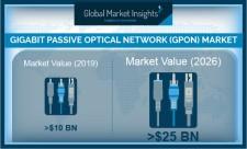 Global GPON Market revenue to hit USD 25 Bn by 2026: GMI