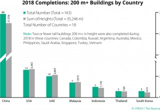 2018 Completions: 200 m+ Buildings by Country