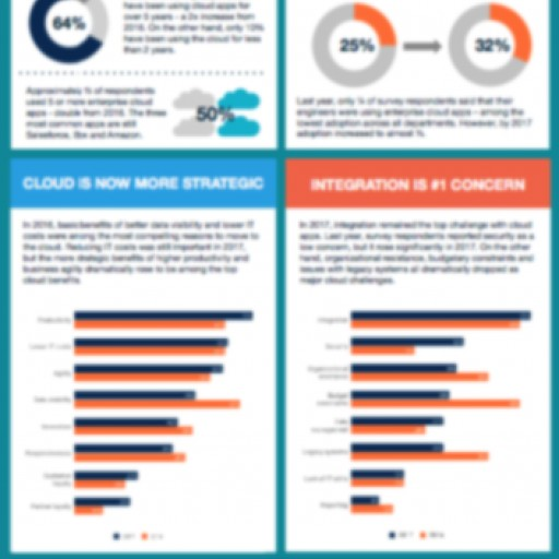 Propel's Latest Research Reveals Manufacturers Are Driving Digital Transformation With Higher Cloud Adoption
