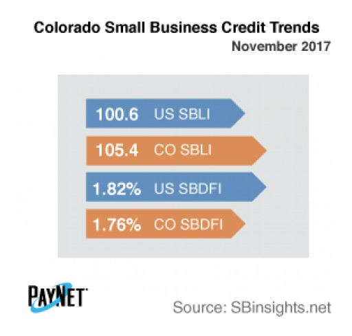 Colorado Small Business Defaults Down in December, as is Borrowing