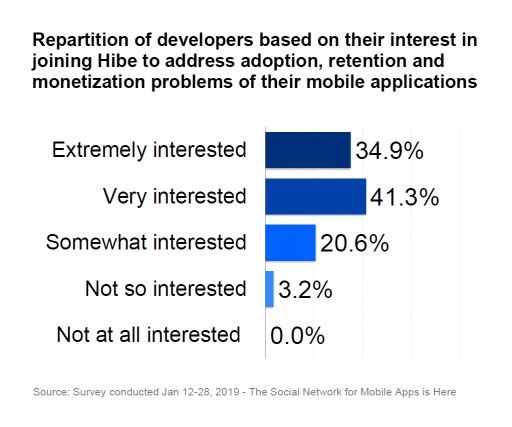 A Majority of Developers to Join the Hibe Social Network for Mobile Apps