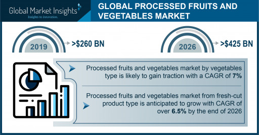 Processed Fruits and Vegetables Market to hit $425 billion by 2026, says Global Market Insights, Inc.