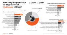 Clubhouse phenomena study 2021 - Infographic