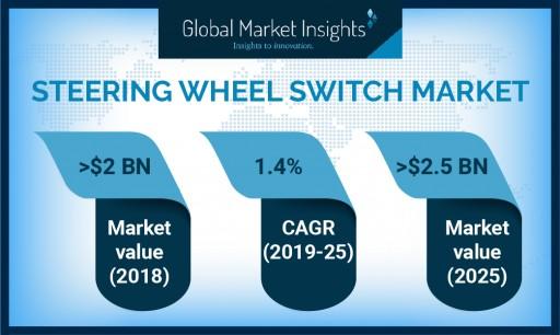 Steering Wheel Switch Market to Cross USD 2.5 Bn by 2025: Global Market Insights, Inc.