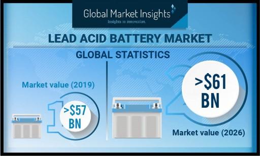 Lead-Acid Battery Market to Cross $61 Billion by 2026, Says Global Market Insights, Inc.