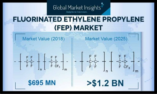 The Fluorinated Ethylene Propylene (FEP) Market is Growing at a 8.3% CAGR by 2025, Says Global Market Insights Inc.