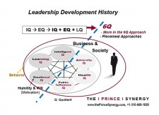 Leadership  Development History