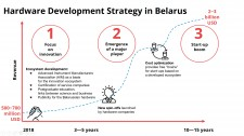 Hardware Development Strategy in Belarus