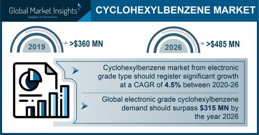 Cyclohexylbenzene Market projected to exceed $485 million by 2026, Says Global Market Insights Inc.