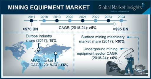 Mining Equipment Market Will Grow at 5% CAGR to Hit $95bn by 2024: GMI