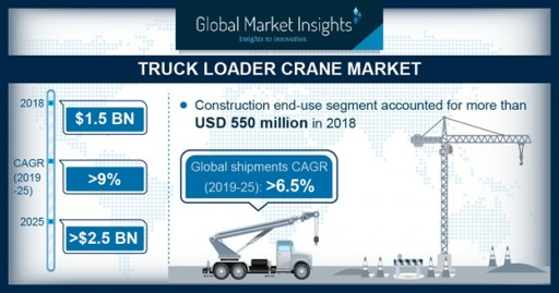 Truck Loader Crane Market to Hit $2.5bn by 2025: Global Market Insights, Inc.