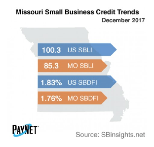 Missouri Small Business Defaults Down in December, as is Borrowing