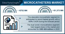 Microcatheter Market Growth Predicted at 7.9% Through 2027: GMI