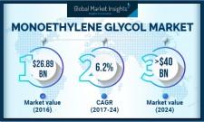 Monoethylene Glycol (MEG) Market by Grade, Application, Region 2024