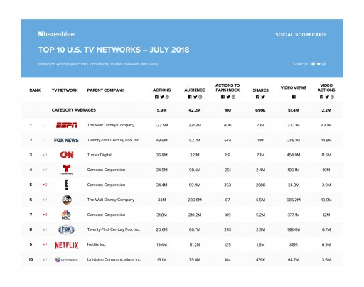 ESPN Tops Shareablee's TV Network Ranking for July 2018