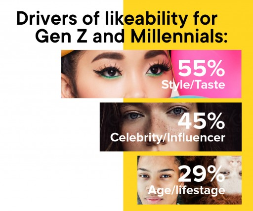 Study Uncovers Massive Shift to Stories as Video Format for GenZ and Millennials