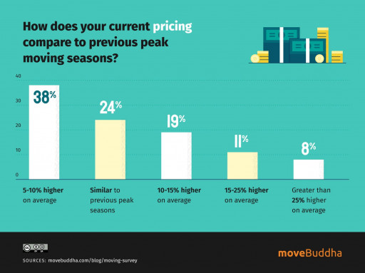 Moving Companies Struggle to Keep Up With High Demand: New Survey From moveBuddha.com Reveals