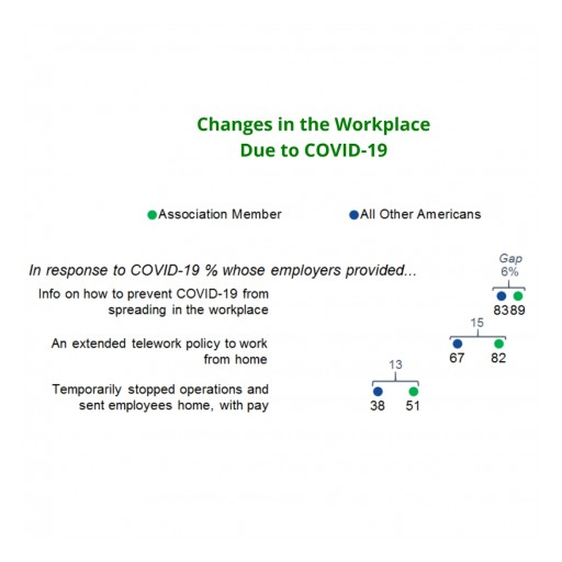 COVID-19 News Consumption and Workplace Changes for Membership Organizations, According to EurekaFacts Survey