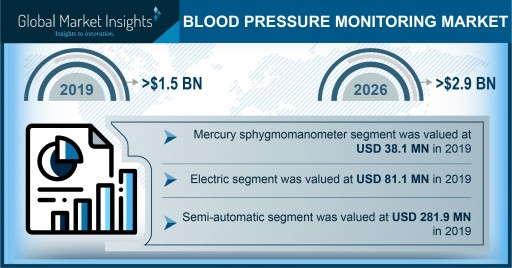 Blood Pressure Monitoring Market Revenue to Cross USD 2.9B by 2026: Global Market Insights, Inc.