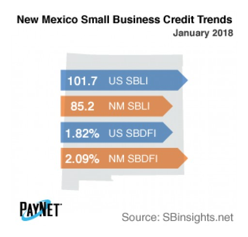Small Business Defaults in New Mexico Down in January