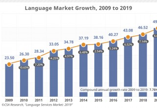 Language Market Growth Rates