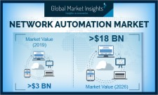 Global Network Automation Market to cross US$18 Billion valuation by 2026: GMI