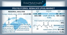 Polyglycerol Sebacate Market size worth $81.42 million by 2025