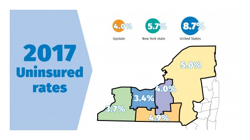 Upstate New York's Uninsured Rate Remains at Historic Low;  NYS Rate is the Lowest Ever Recorded