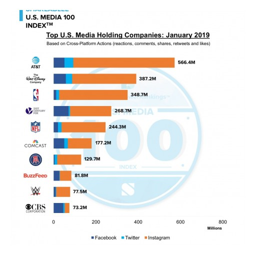 AT&T Leads Social Engagement in Shareablee's US Media 100 Index in January