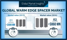 By 2026, Global Warm Edge Spacer Market revenue to hit USD 860 Million: GMI