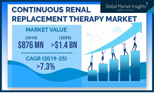 Continuous Renal Replacement Therapy Market to Hit $1.4 Billion by 2025: Global Market Insights, Inc.