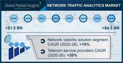 Network Traffic Analytics Market to Hit USD 4.5 Bn by 2026, Says Global Market Insights, Inc.